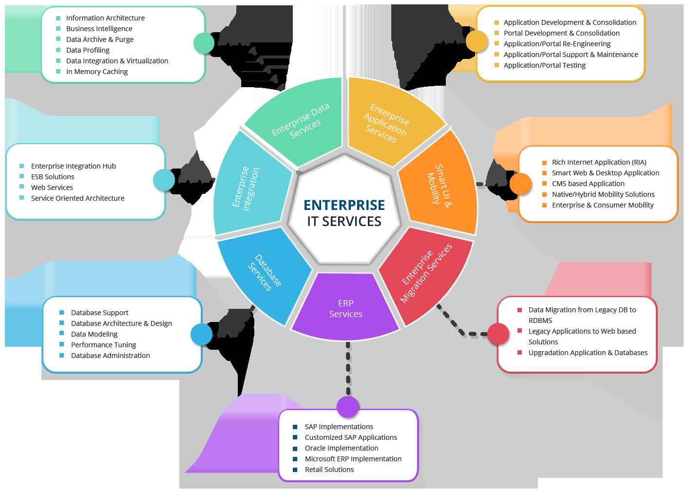 Enterprise-IT-Services